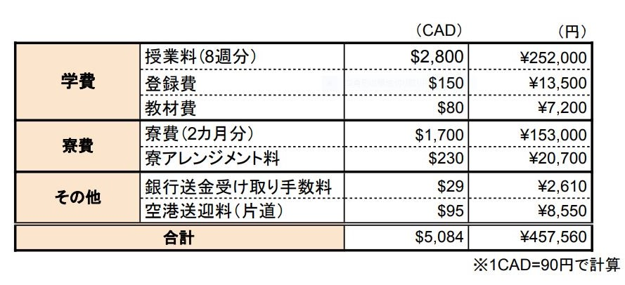 CCELの留学費用
