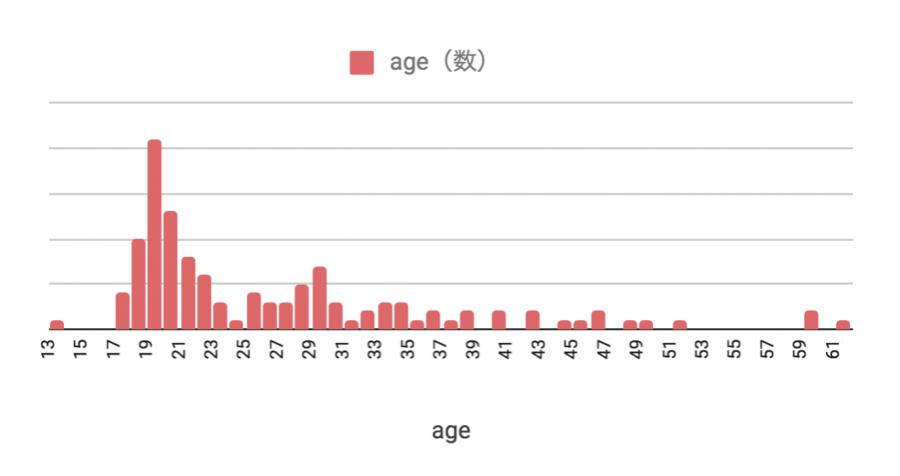 2018年2月のフィリピン留学 年齢分布