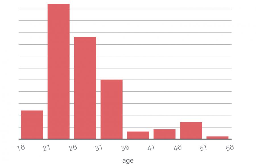 2017年6月のフィリピン留学 年齢分布
