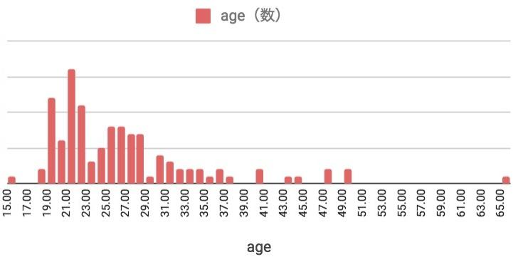 2017年9月のフィリピン留学 年齢分布