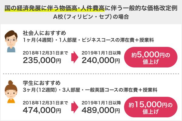 2019留学で物価高・人件費高に伴う一般的な価格改定例