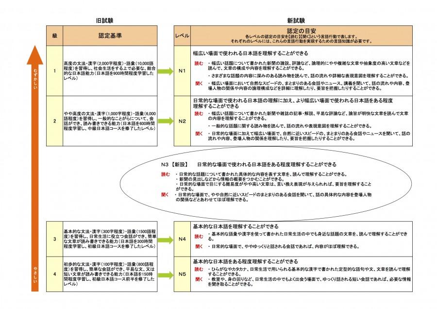 語学学習表