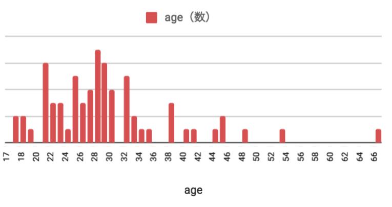 2018年1月のフィリピン留学 年齢分布