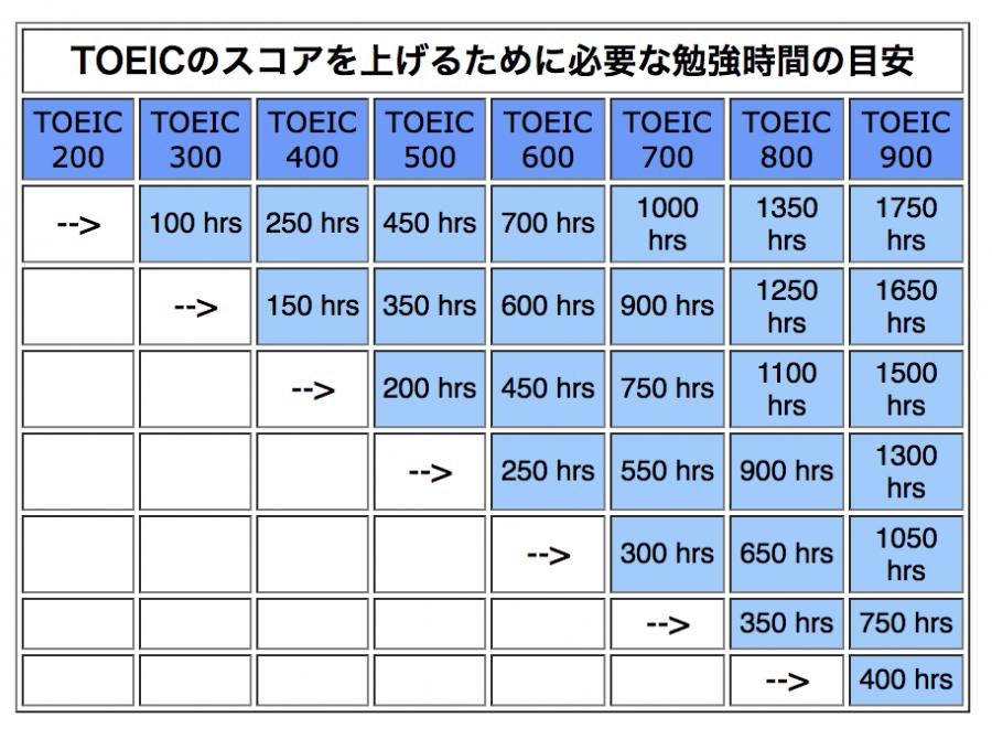 TOEIC 400
