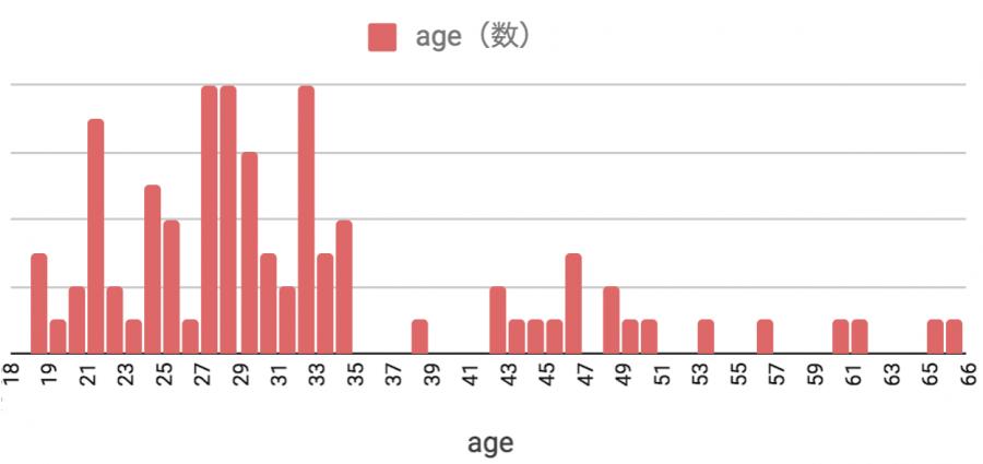 2017年12月のフィリピン留学 年齢分布
