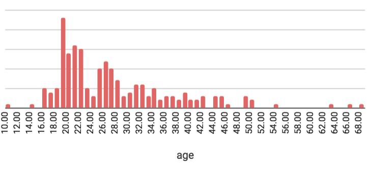 2017年8月のフィリピン留学 年齢分布