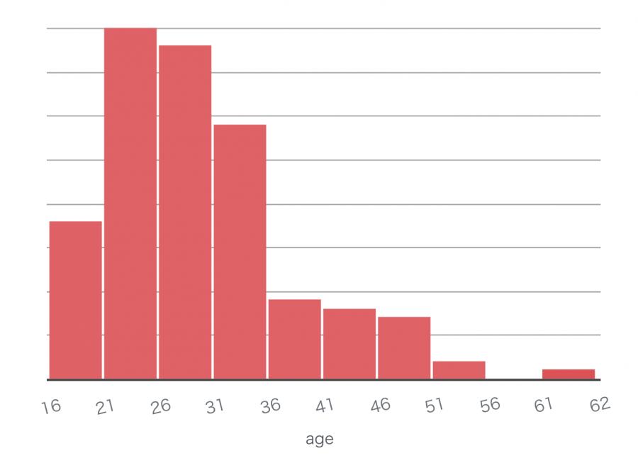 2017年7月のフィリピン留学 年齢分布