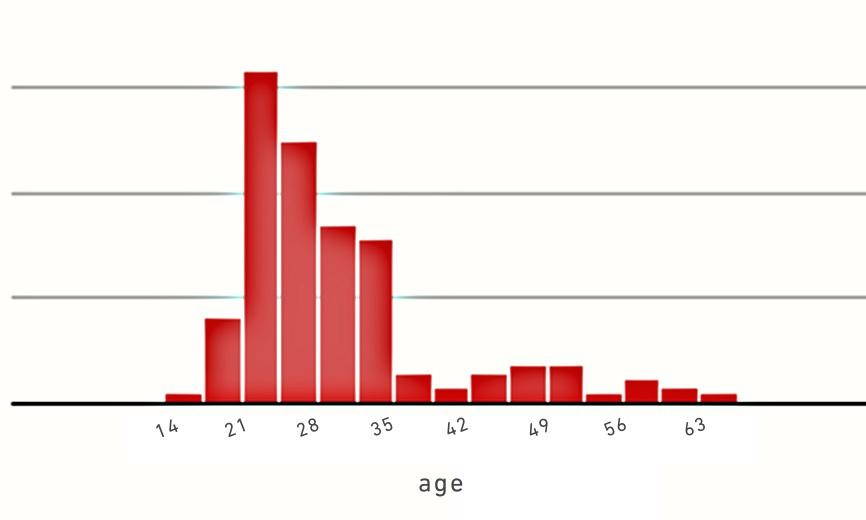 2017年5月のフィリピン留学 年齢分布