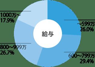 給与グラフ