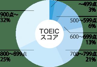 TOIECスコアグラフ