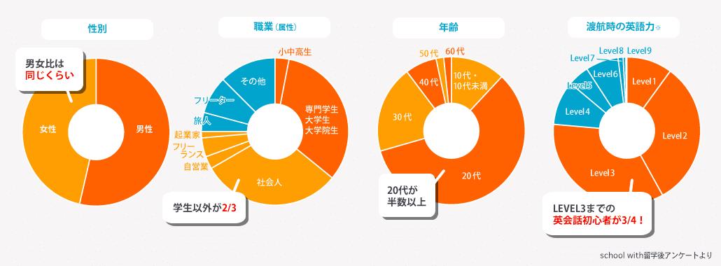 性別,職業(属性),年齢,渡航時の英語力の比較に関するグラフ