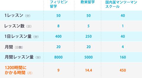 短期集中で英語力をアップに関するグラフ