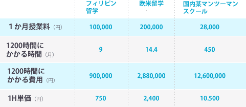 コストパフォーマンスが良いに関するグラフ